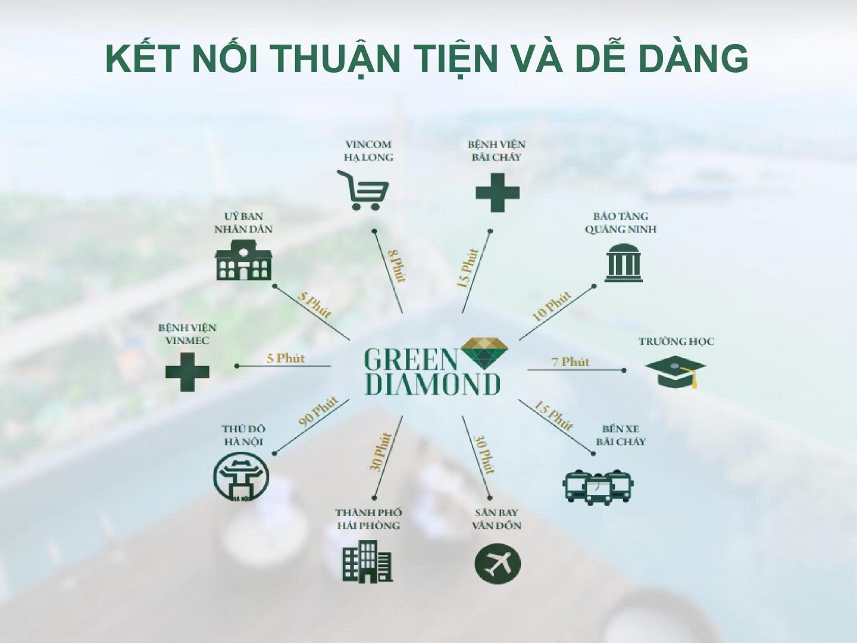 liên kết vùng dự án green diamond hạ long