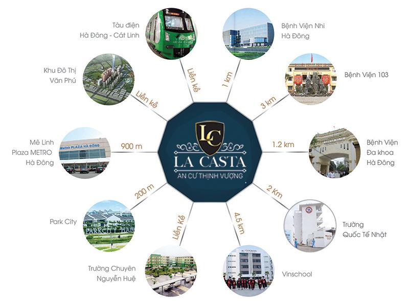 liên kết vùng dự án la casta tower