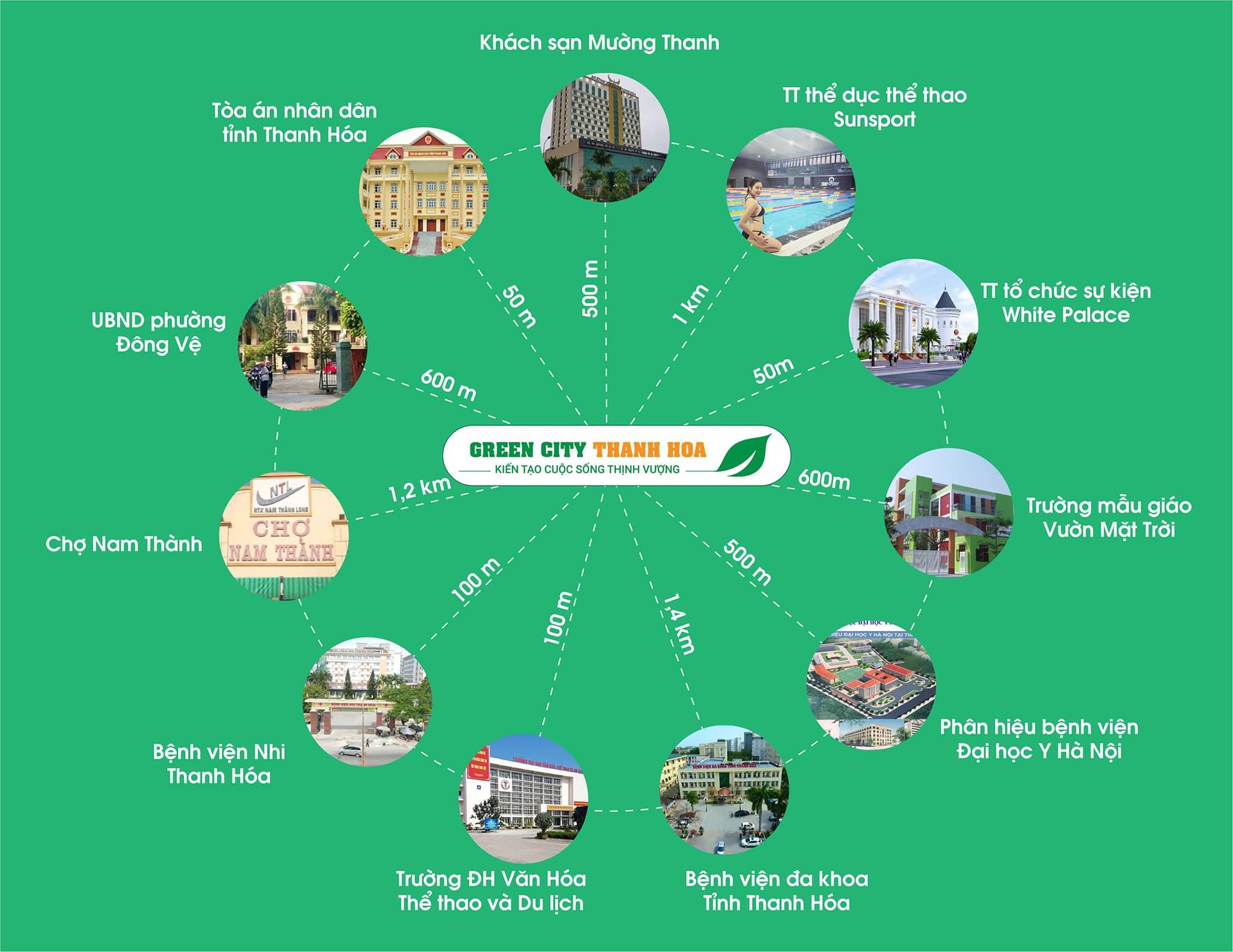 liên kết vùng dự án green city thanh hóa