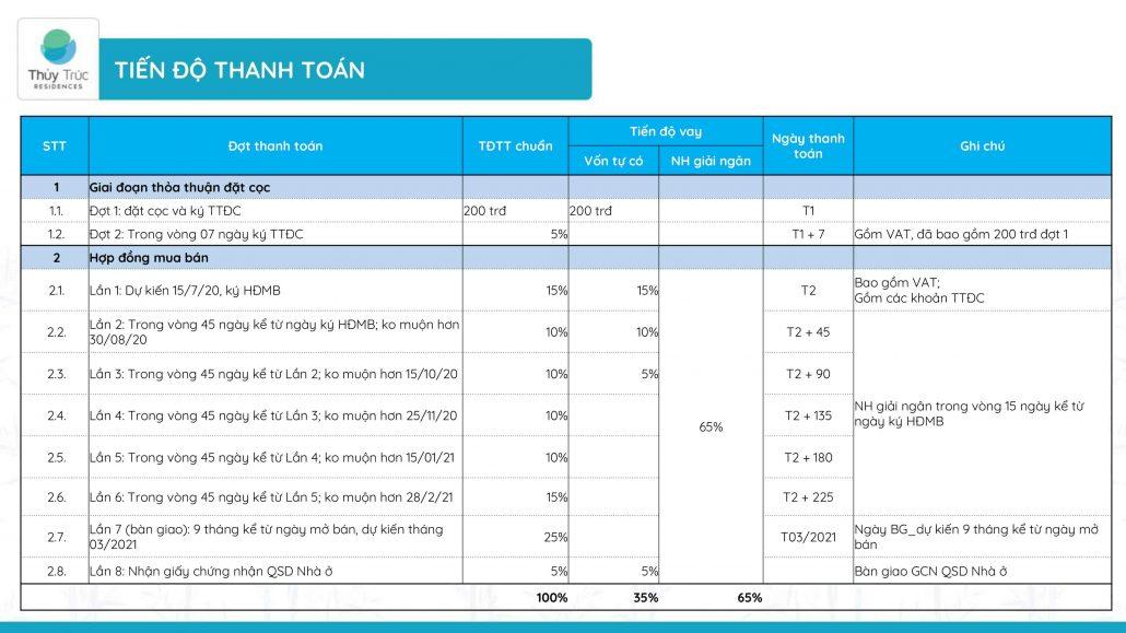tiến độ thanh toán dự án thủy trúc residences