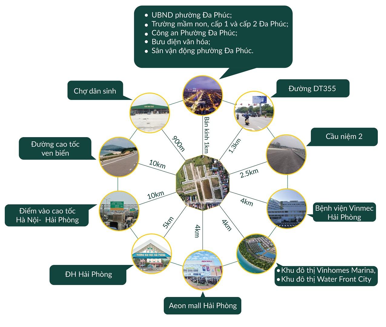 liên kết vùng dự án đa phúc central park