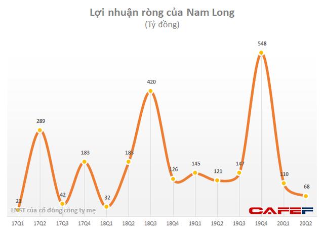 Nam Long (NLG): Lợi nhuận 6 tháng giảm 33% xuống 179 tỷ đồng, tháng 7 dự thu 1.000 tỷ doanh số từ dự án trọng điểm Waterpoint - Ảnh 2.
