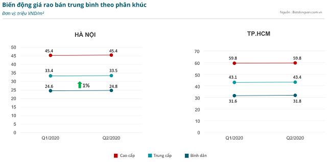 Giá rao bán trung bình chung cư tại TP HCM cao hơn Hà Nội - Ảnh 1.